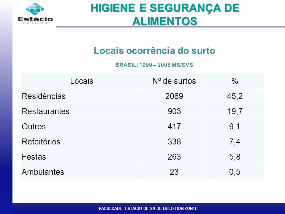 HIGIENE E SEGURANÇA DE ALIMENTOS Locais ocorrência do surto