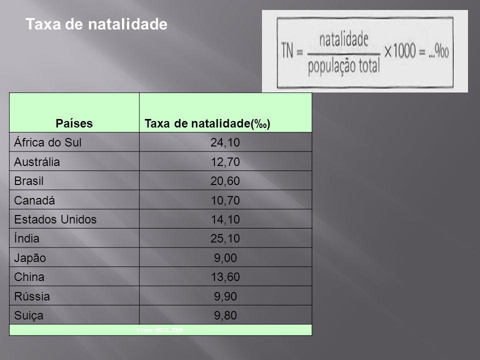 Taxa de natalidade Países Taxa de natalidade(‰) África do Sul 24,10