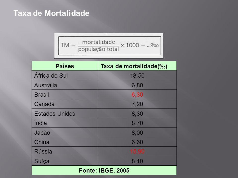 Taxa de Mortalidade Países Taxa de mortalidade(‰) África do Sul 13,50