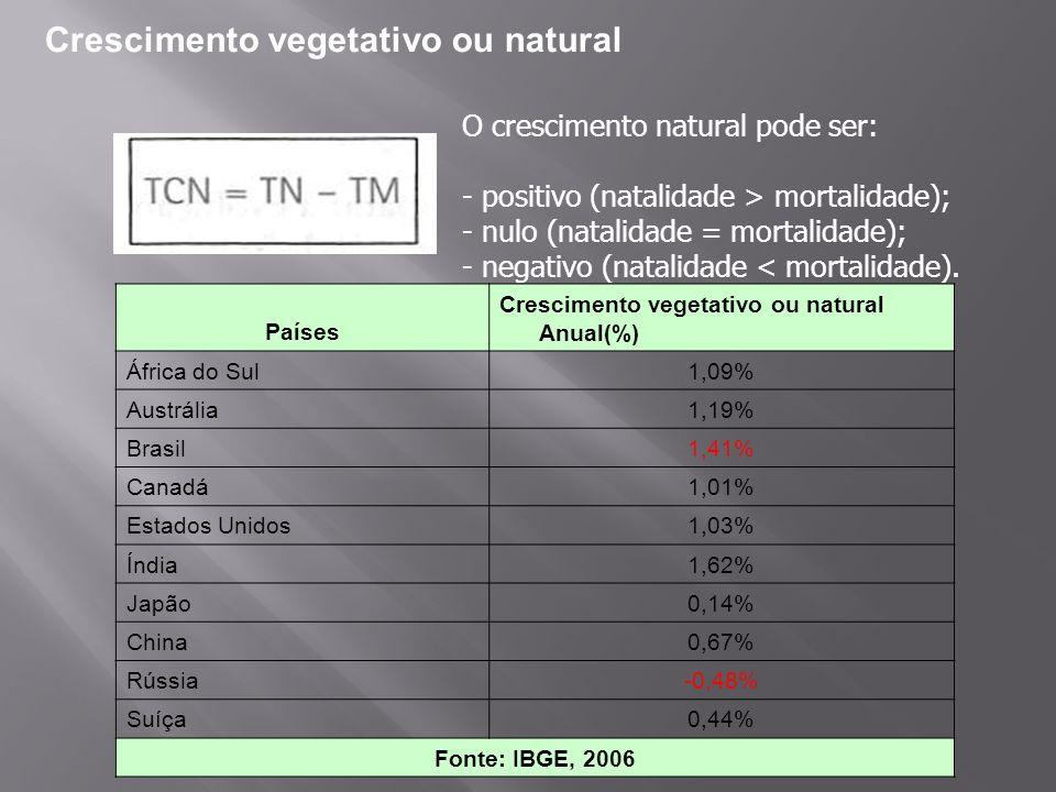 Crescimento vegetativo ou natural