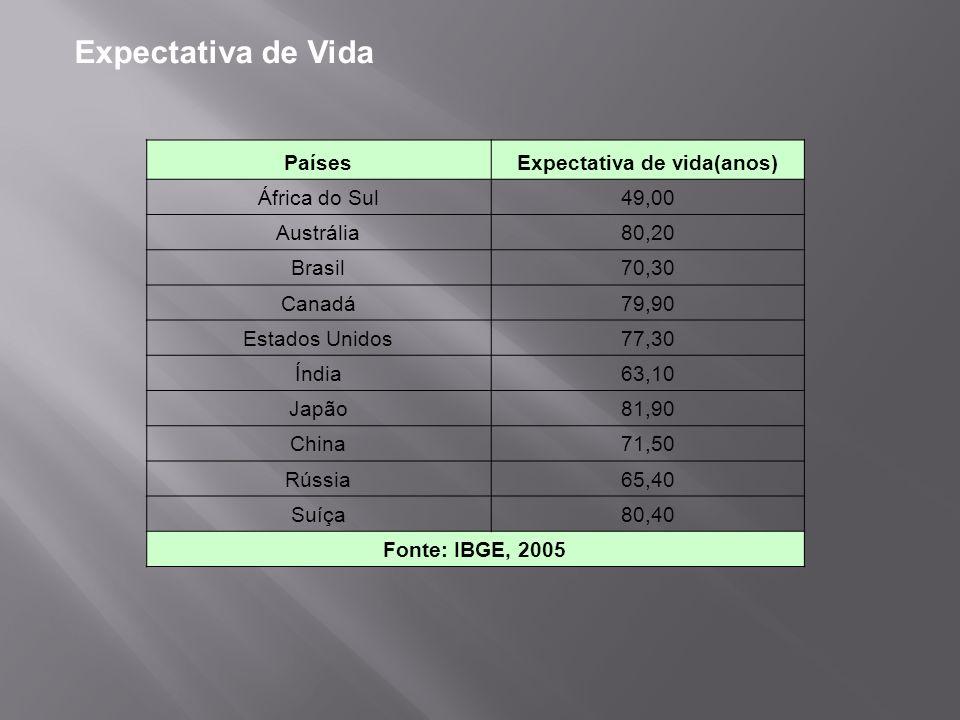 Expectativa de vida(anos)