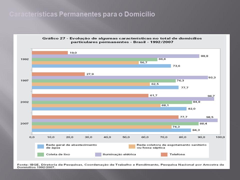 Características Permanentes para o Domicílio