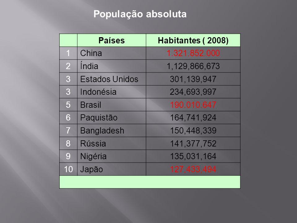 População absoluta Países Habitantes ( 2008) 1 China 1.321.852.000 2