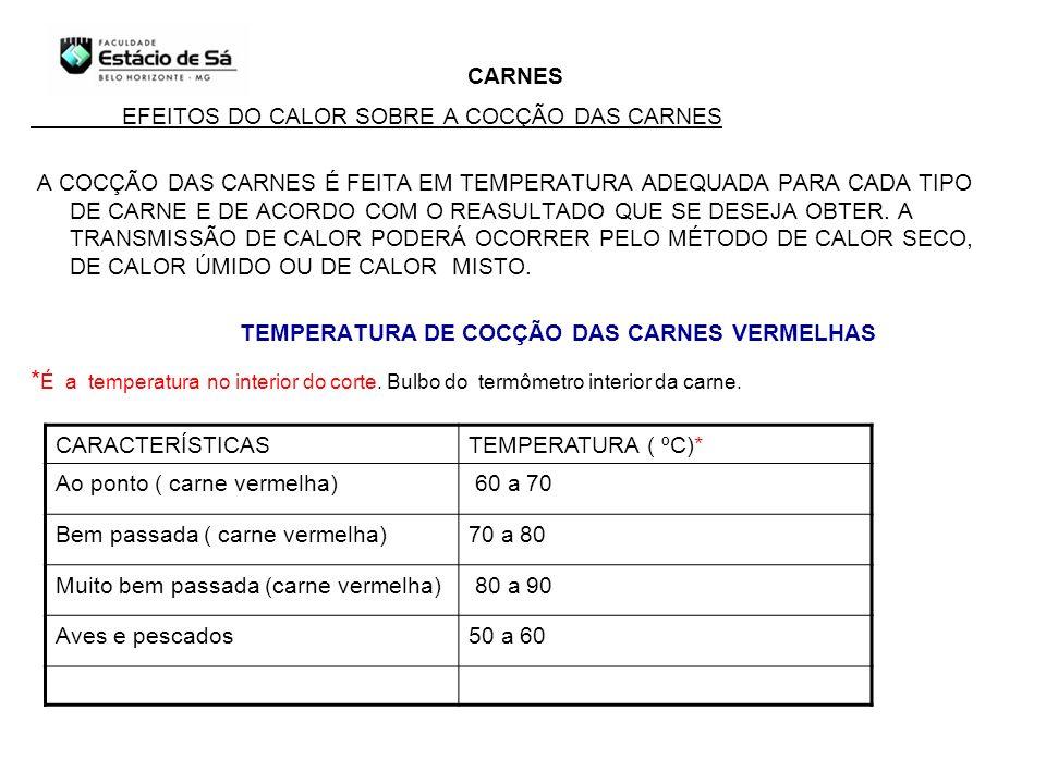 CARNES EFEITOS DO CALOR SOBRE A COCÇÃO DAS CARNES.