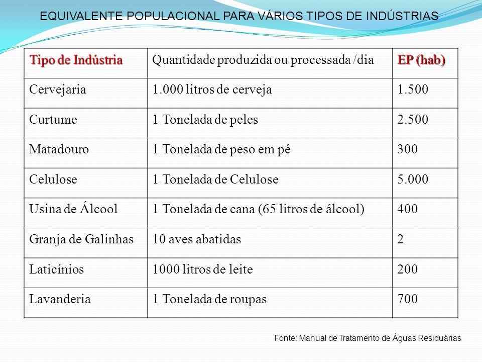 Quantidade produzida ou processada /dia EP (hab) Cervejaria