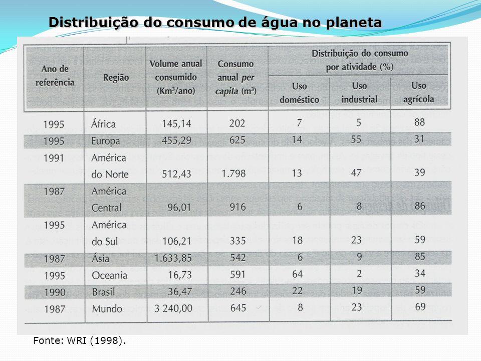 Distribuição do consumo de água no planeta