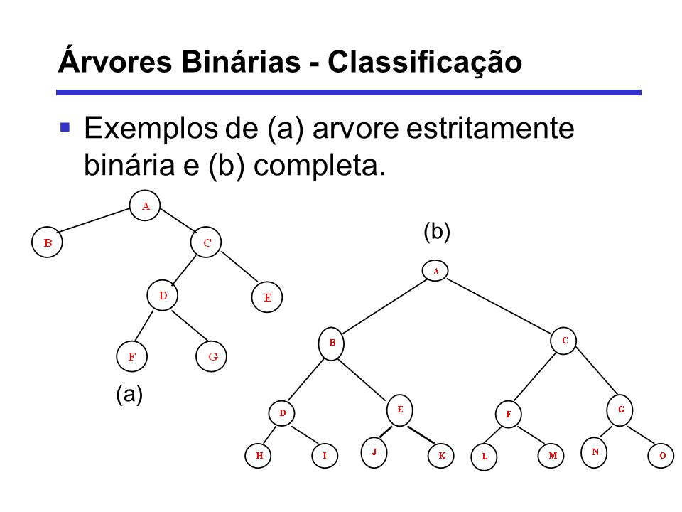 Árvores Binárias - Classificação