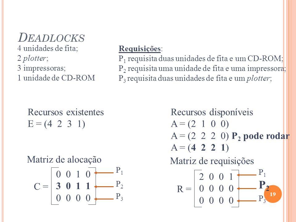 Deadlocks P2 Recursos existentes E = (4 2 3 1) Recursos disponíveis