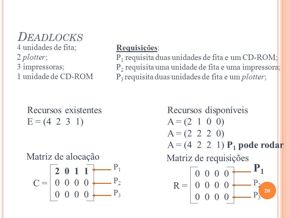 Deadlocks P1 Recursos existentes E = (4 2 3 1) Recursos disponíveis