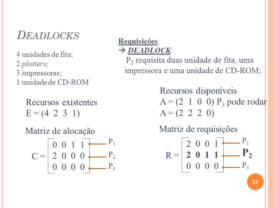 Deadlocks P2 Recursos disponíveis A = (2 1 0 0) P3 pode rodar