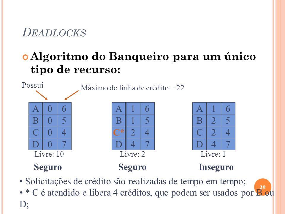 Deadlocks Algoritmo do Banqueiro para um único tipo de recurso: A C D