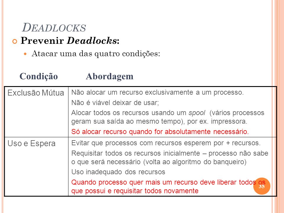 Deadlocks Prevenir Deadlocks: Condição Abordagem