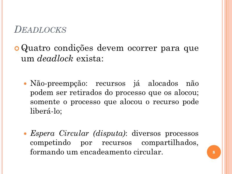 Deadlocks Quatro condições devem ocorrer para que um deadlock exista: