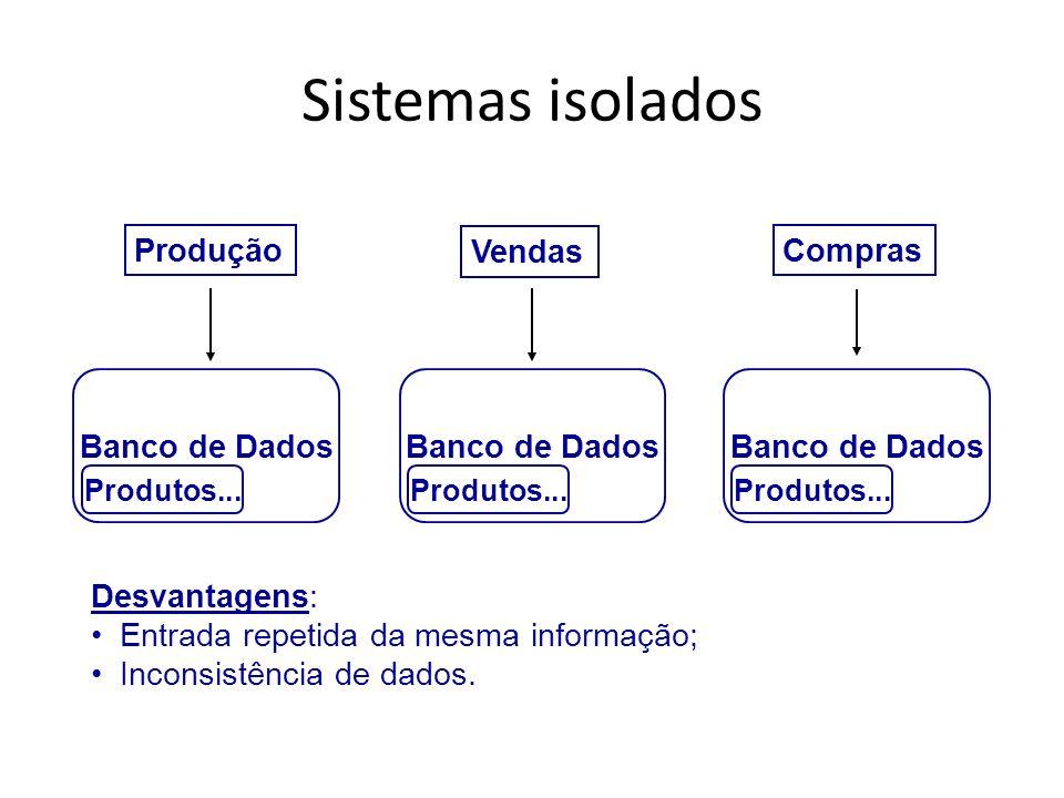 Sistemas isolados Produção Vendas Compras Banco de Dados