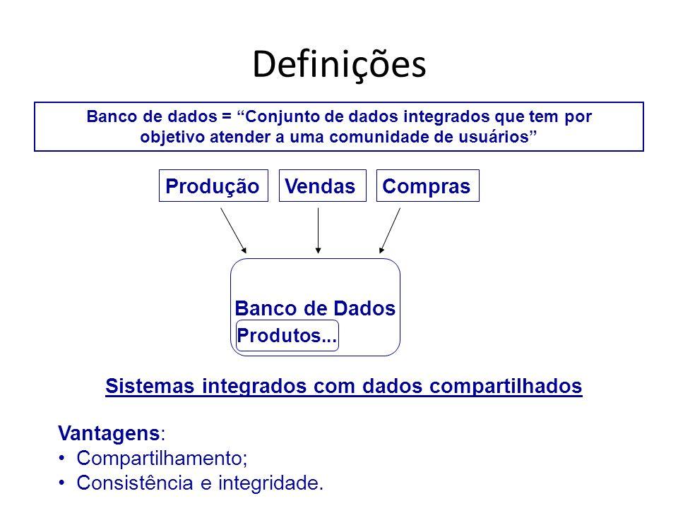 Definições Produção Vendas Compras Banco de Dados