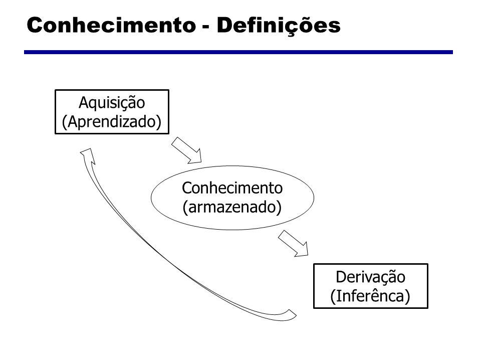 Conhecimento - Definições