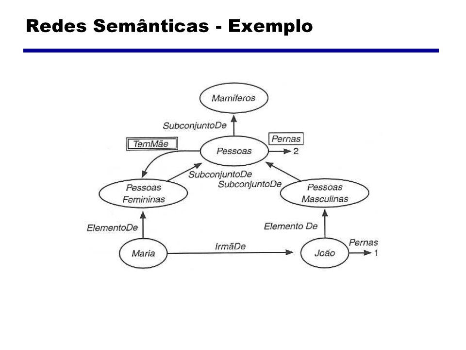 Redes Semânticas - Exemplo