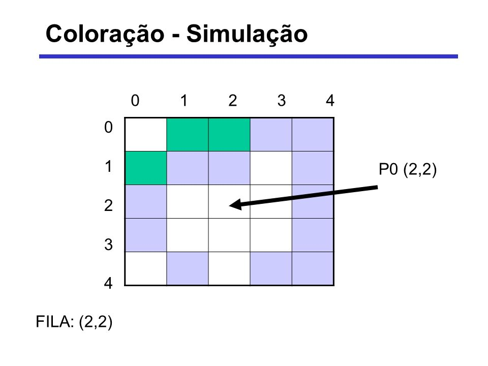 Coloração - Simulação 0 1 2 3 4 0 1 2 3 4 P0 (2,2) FILA: (2,2)