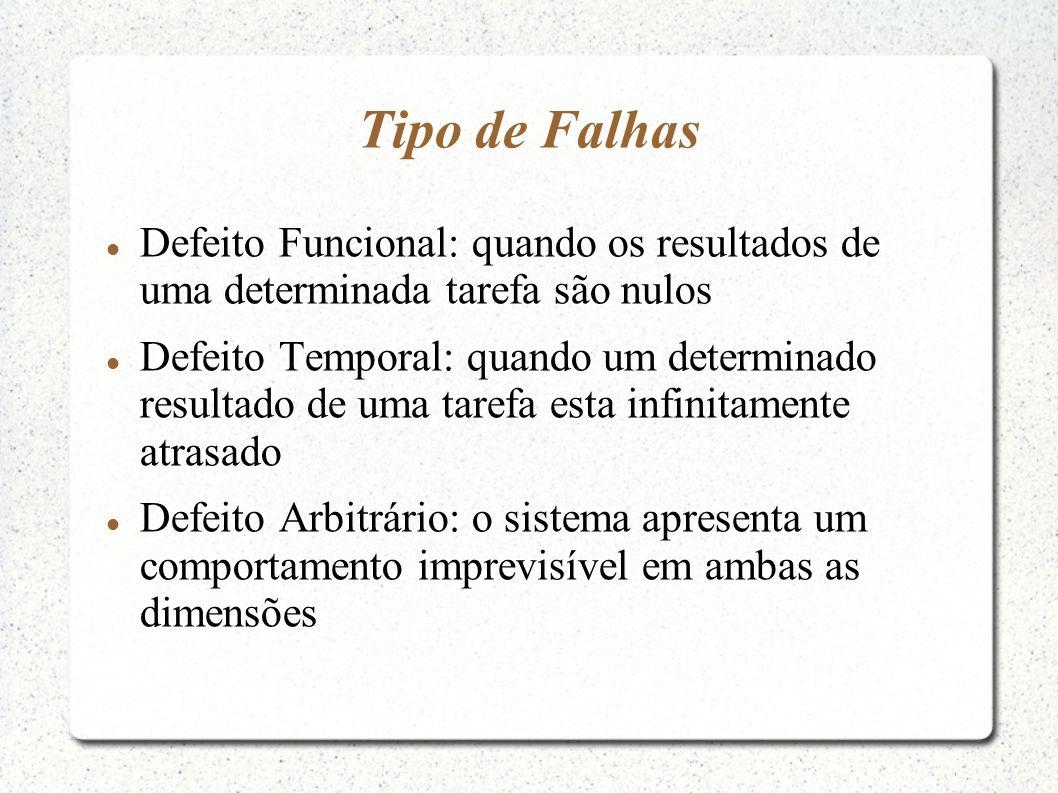 Tipo de Falhas Defeito Funcional: quando os resultados de uma determinada tarefa são nulos.