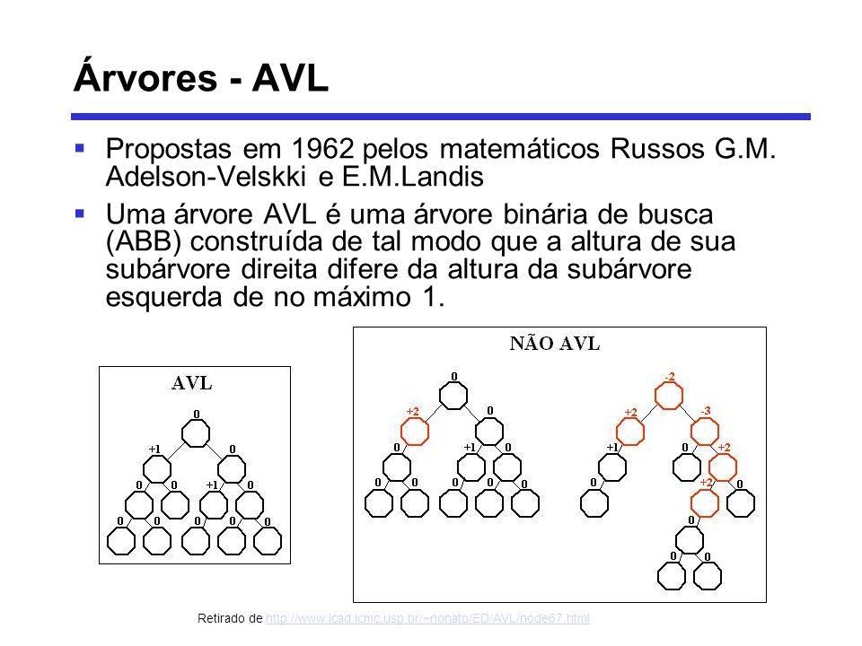 Árvores - AVL Propostas em 1962 pelos matemáticos Russos G.M. Adelson-Velskki e E.M.Landis.
