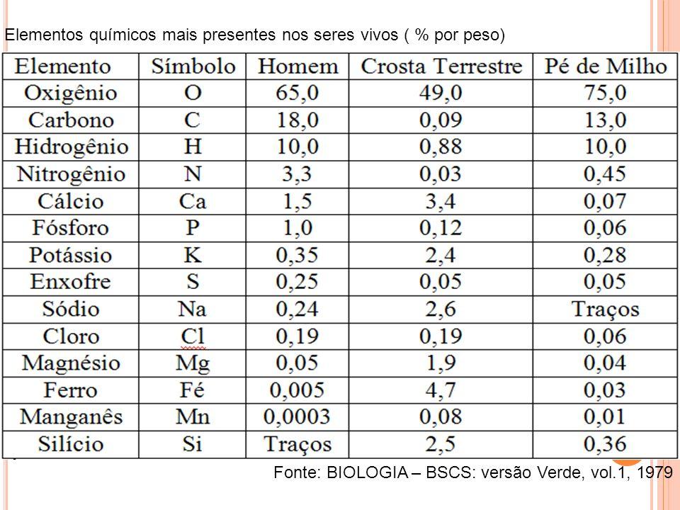 Elementos químicos mais presentes nos seres vivos ( % por peso)
