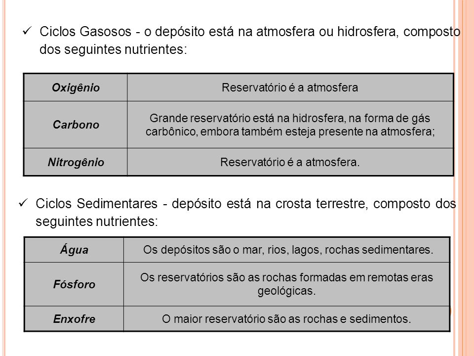 Ciclos Gasosos - o depósito está na atmosfera ou hidrosfera, composto dos seguintes nutrientes: