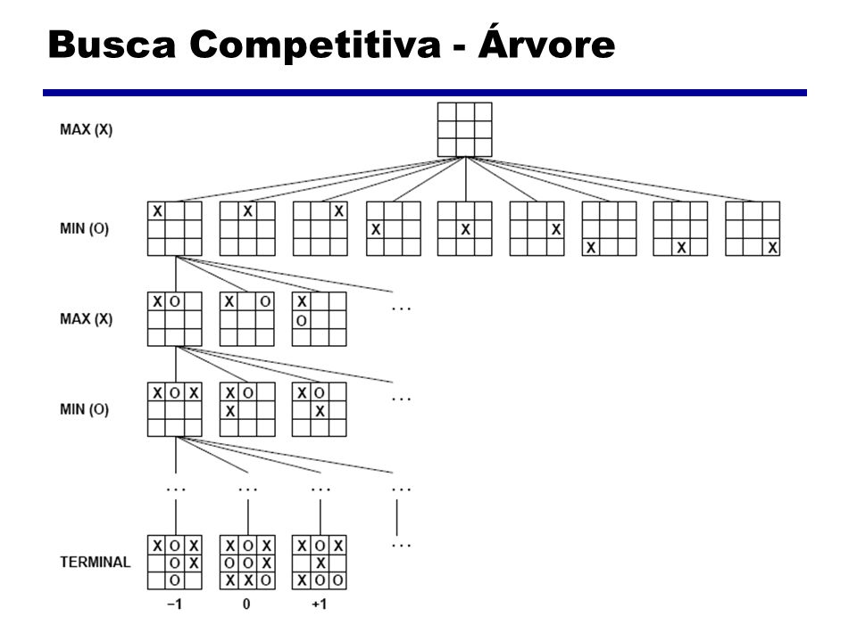 Busca Competitiva - Árvore