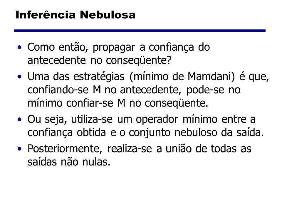 Inferência Nebulosa Como então, propagar a confiança do antecedente no conseqüente