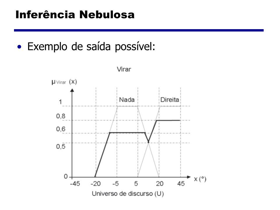 Inferência Nebulosa Exemplo de saída possível: