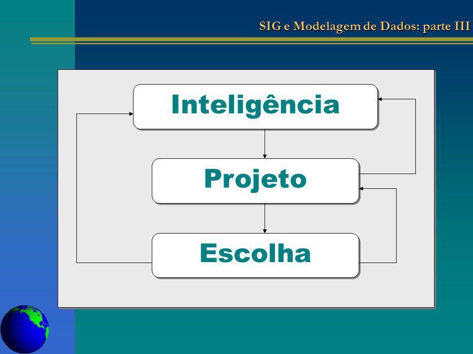 SIG e Modelagem de Dados: parte III