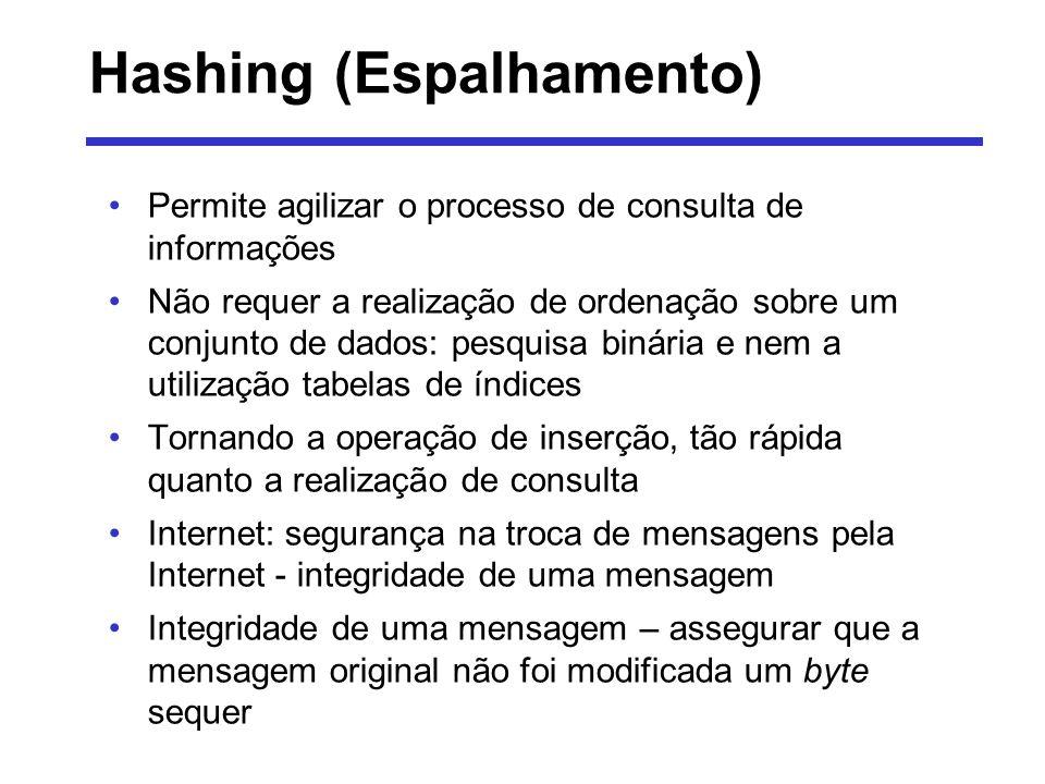 Hashing (Espalhamento)