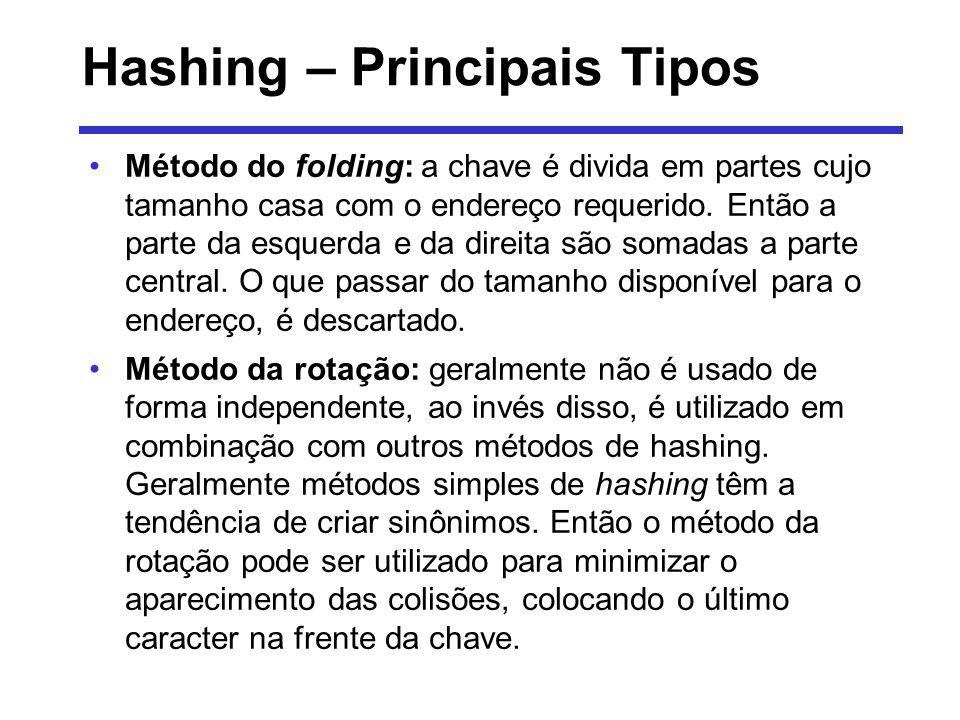 Hashing – Principais Tipos