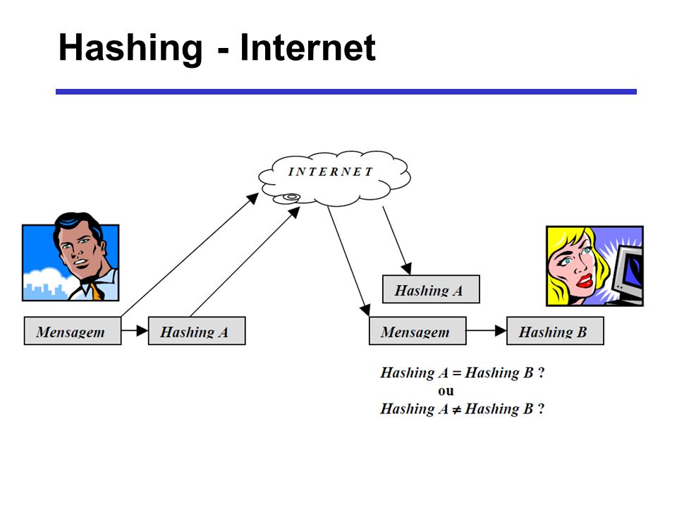 Hashing - Internet