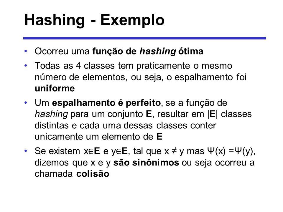 Hashing - Exemplo Ocorreu uma função de hashing ótima