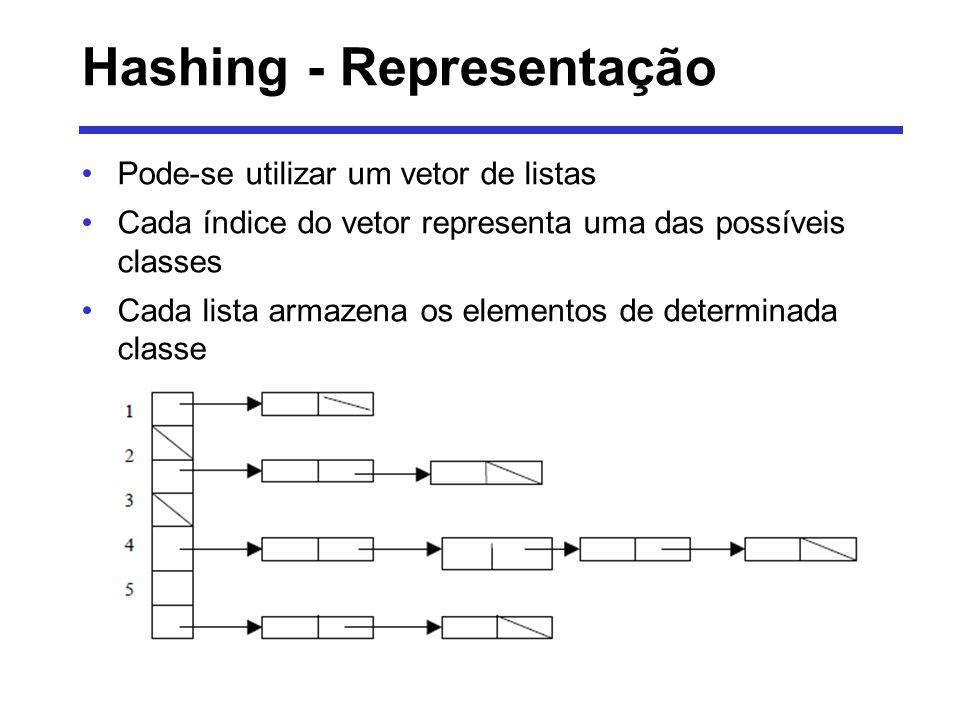 Hashing - Representação
