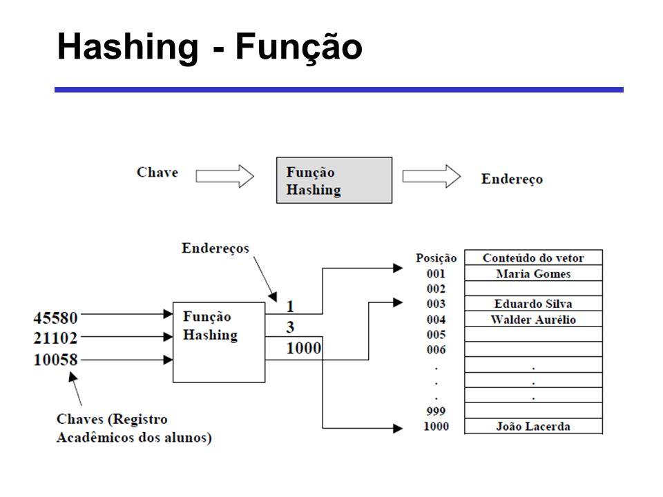 Hashing - Função