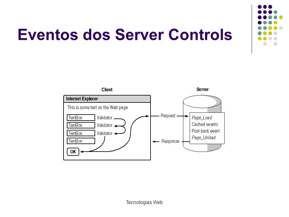 Eventos dos Server Controls