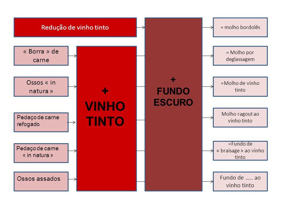 + VINHO TINTO FUNDO ESCURO Redução de vinho tinto « Borra » de carne