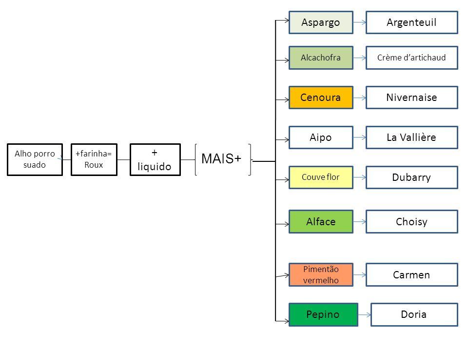 MAIS+ + liquido Aspargo Cenoura Aipo Alface Pepino Argenteuil