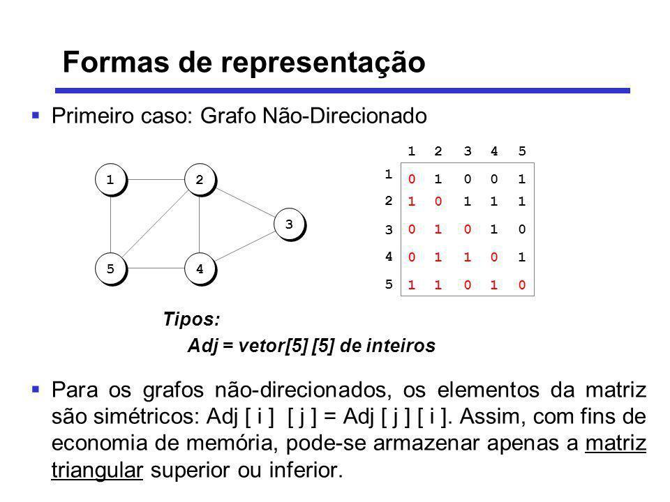 Formas de representação