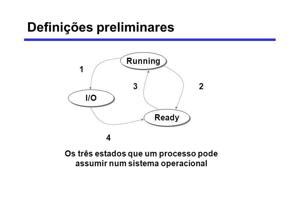 Os três estados que um processo pode assumir num sistema operacional