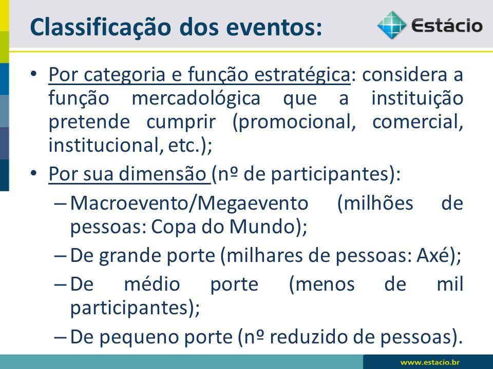 Classificação dos eventos: