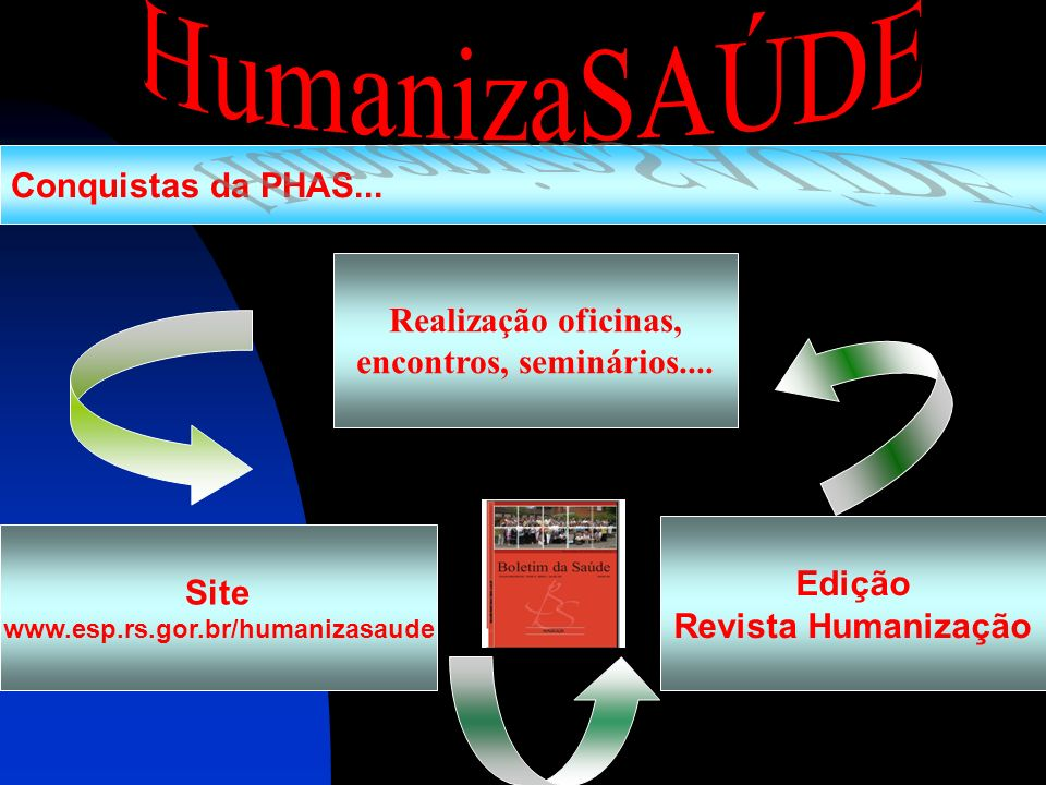 HumanizaSAÚDE Conquistas da PHAS... Realização oficinas,