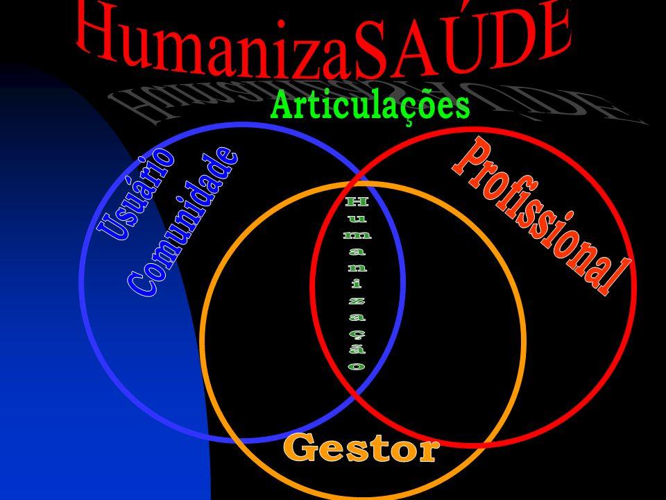 HumanizaSAÚDE Articulações Usuário Comunidade Profissional Gestor