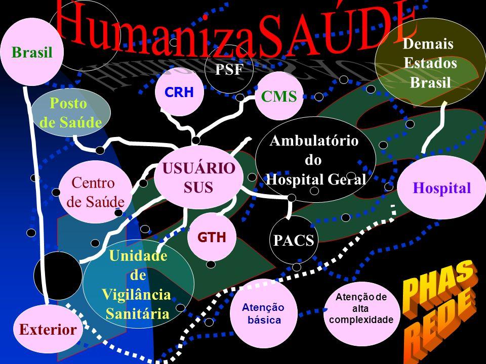 HumanizaSAÚDE RS PHAS REDE Brasil Demais Estados Brasil PSF CMS Posto