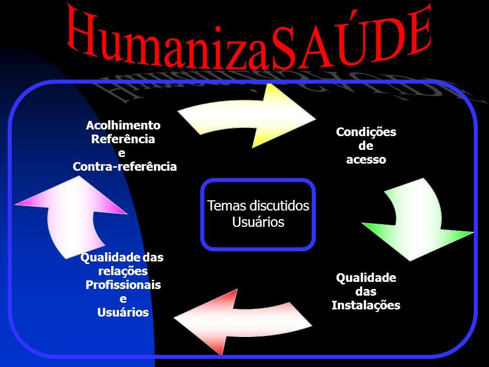 HumanizaSAÚDE Temas discutidos Usuários