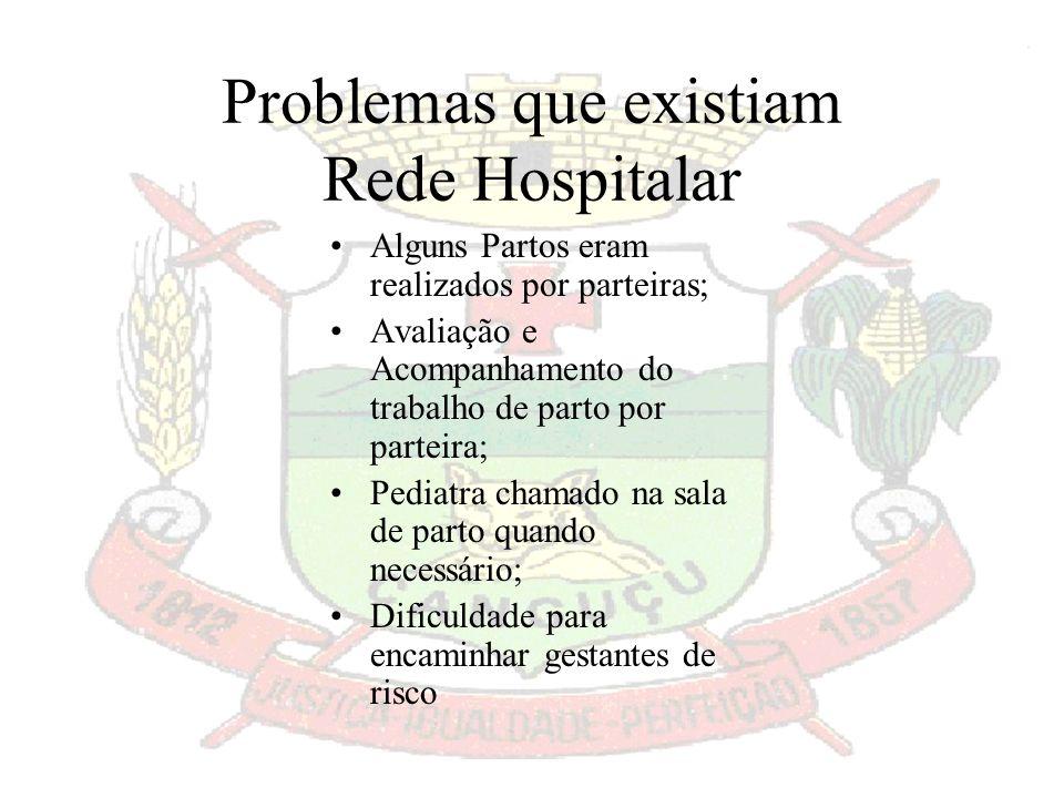 Problemas que existiam Rede Hospitalar