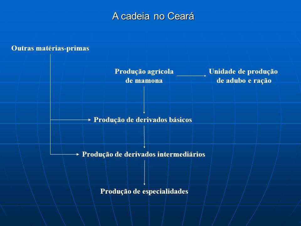 A cadeia no Ceará Outras matérias-primas Produção agrícola de mamona