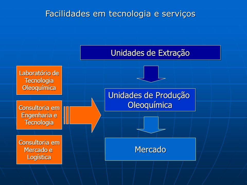 Facilidades em tecnologia e serviços