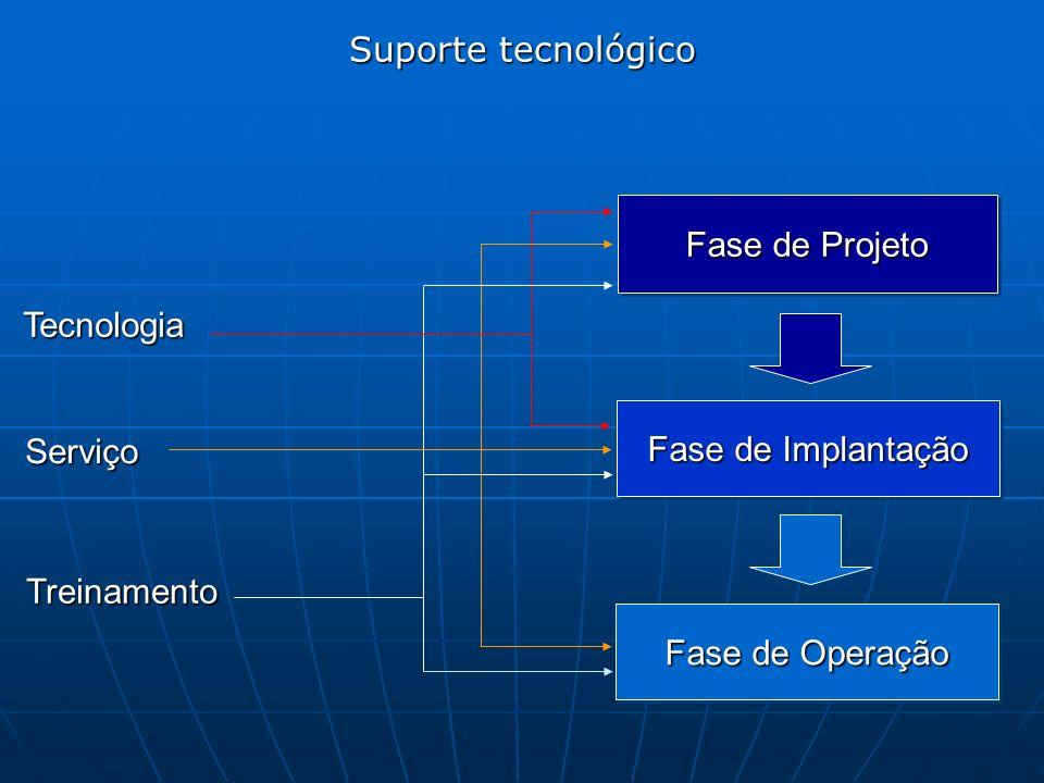Suporte tecnológico Fase de Projeto. Tecnologia.